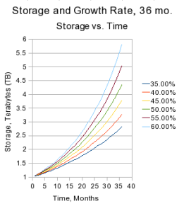 Storage needs versus time