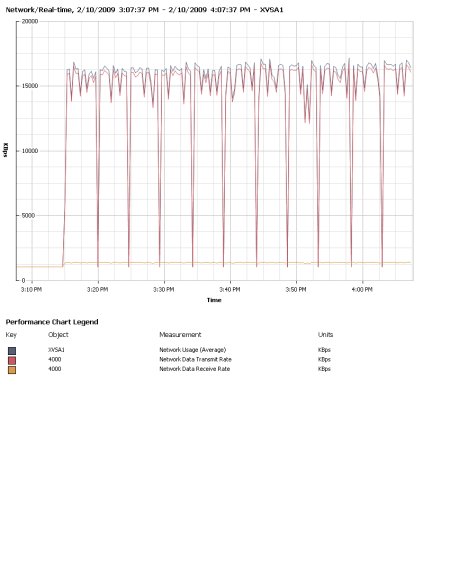 DRBD Sync Traffic, Node 1