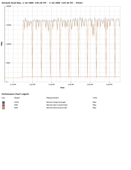 DRBD Sync Traffic, Node 2