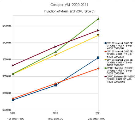 Cost per VM as a function of vMem and vCPU