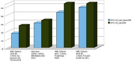 SPECint_rate2006 - AMD Istanbul SE SKU's
