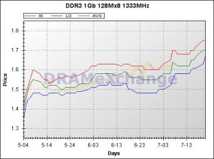 DRAMeXchange, DDR3 1Gb 128Mx8 1333MHz Price Chart