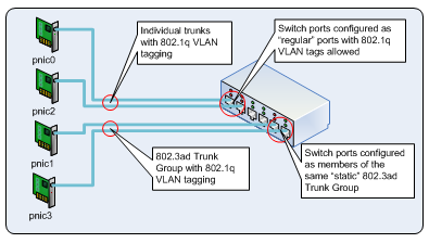Port and switch interconnections.