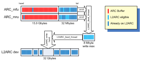 L2ARCu0027s Evict Ahead Polict Aggregates ARC Entries And Predictively Pushes  Them To L2ARC Devices To