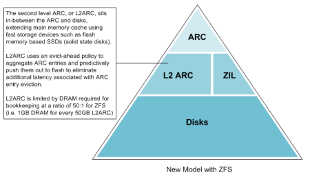 The L2ARC in ZFS sits in-between the ARC and disks, using fast storage to extend main memory caching. L2ARC uses an evict-ahead policy to aggregate ARC entries and predictively push them out to flash to eliminate latency associated with ARC cache eviction.