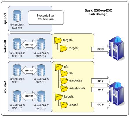 Basic storage architecture for the ESX-on-ESX lab.