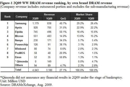 2Q2009-WW-DRAM-revenue