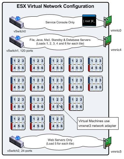 ESX-Network-Configuration