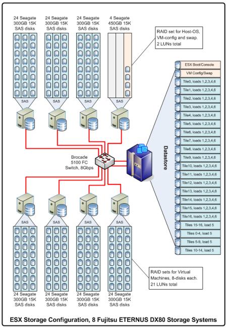ESX-Storage-Configuration